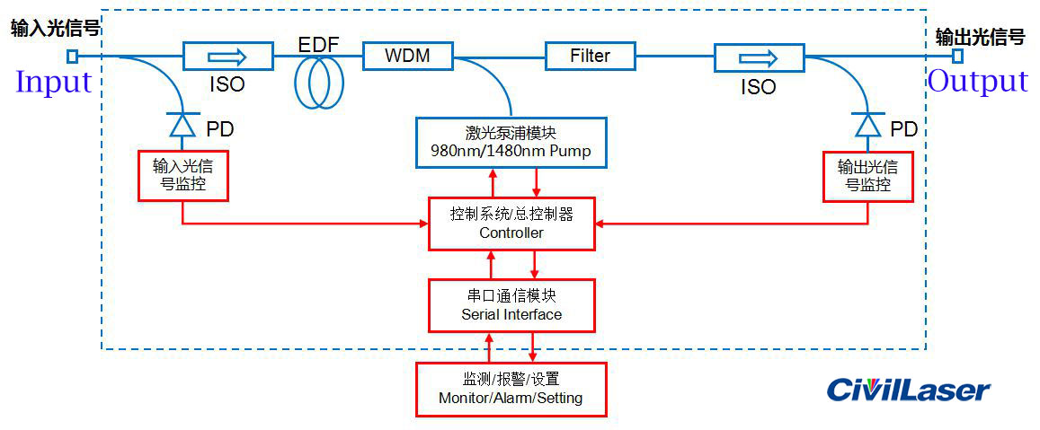 Erbium-doped Fiber Amplifier EDFA