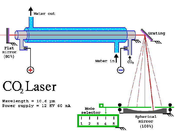 Co2 Laser Tube 20w 175w Co2 Cutting Laser For Co2 Laser