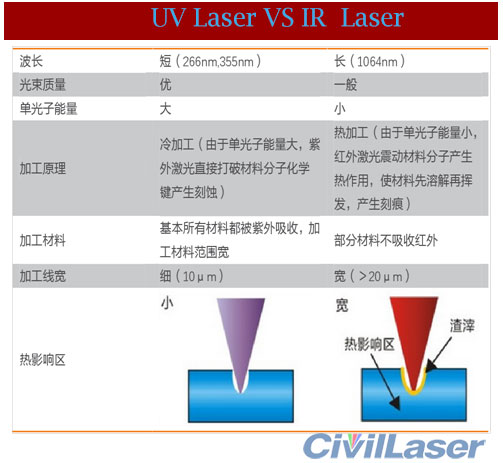 355nm laser