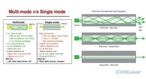single mode multimode laser
