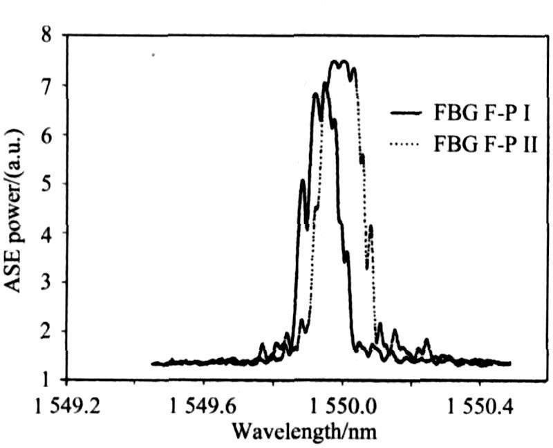 high efficient 1550nm narrow linewidth fiber laser
